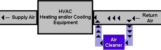 HVAC System with added bypass air filtration