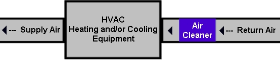 HVAC System with added inline air filtration