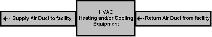 Typical Central HVAC System without added air filtration